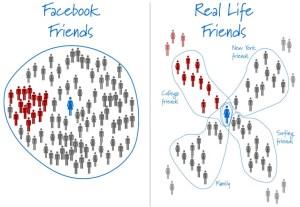 Bedanya Friends di FB dan Reality Friends