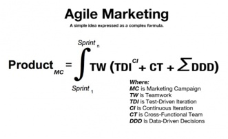 Rumus Agile Marketing