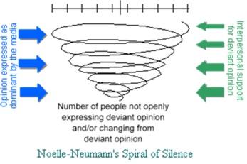 Model Spiral of Silence