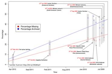 Diagram Pelenyapan Sejarah digital