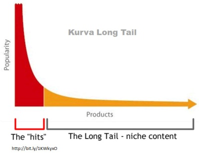 Kurva Long Tail