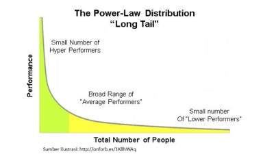 Long Tail The Power of Distribution