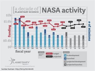 Rencana Anggaran Misi NASA
