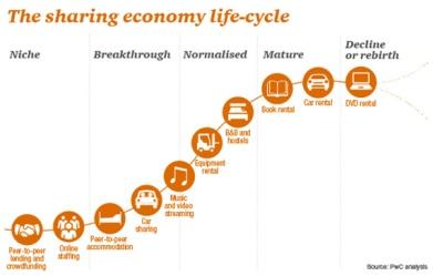 Sharing Economy Life Cycle