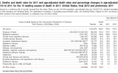 PErbandingan Mati dan Sebabnya