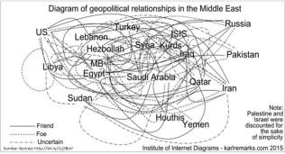 Peta Rumit Kepentingan di Timur Tengah