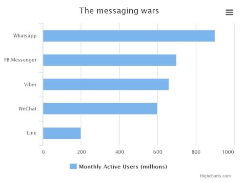 Messaging War