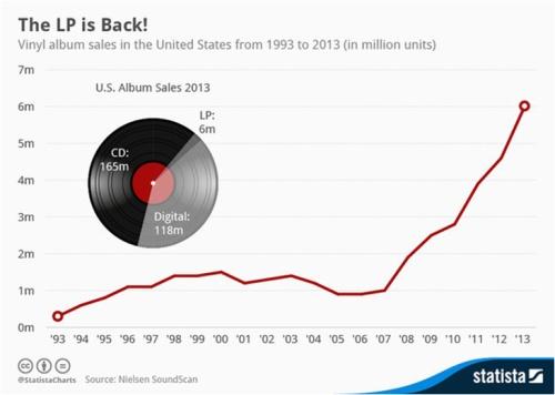 Vinyl Sales USA